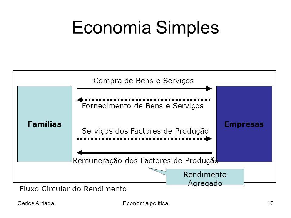 Carlos ArriagaEconomia política16 Fornecimento de Bens e Serviços Economia Simples FamíliasEmpresas Compra de Bens e Serviços Serviços dos Factores de
