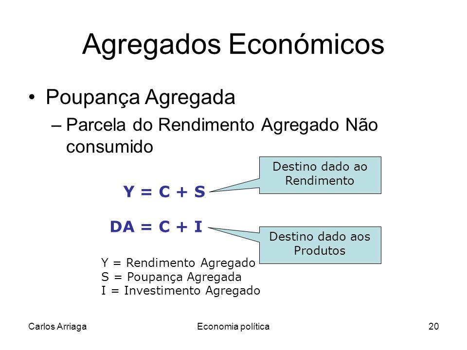 Carlos ArriagaEconomia política20 Agregados Económicos Poupança Agregada –Parcela do Rendimento Agregado Não consumido Y = C + S DA = C + I Y = Rendimento Agregado S = Poupança Agregada I = Investimento Agregado Destino dado aos Produtos Destino dado ao Rendimento
