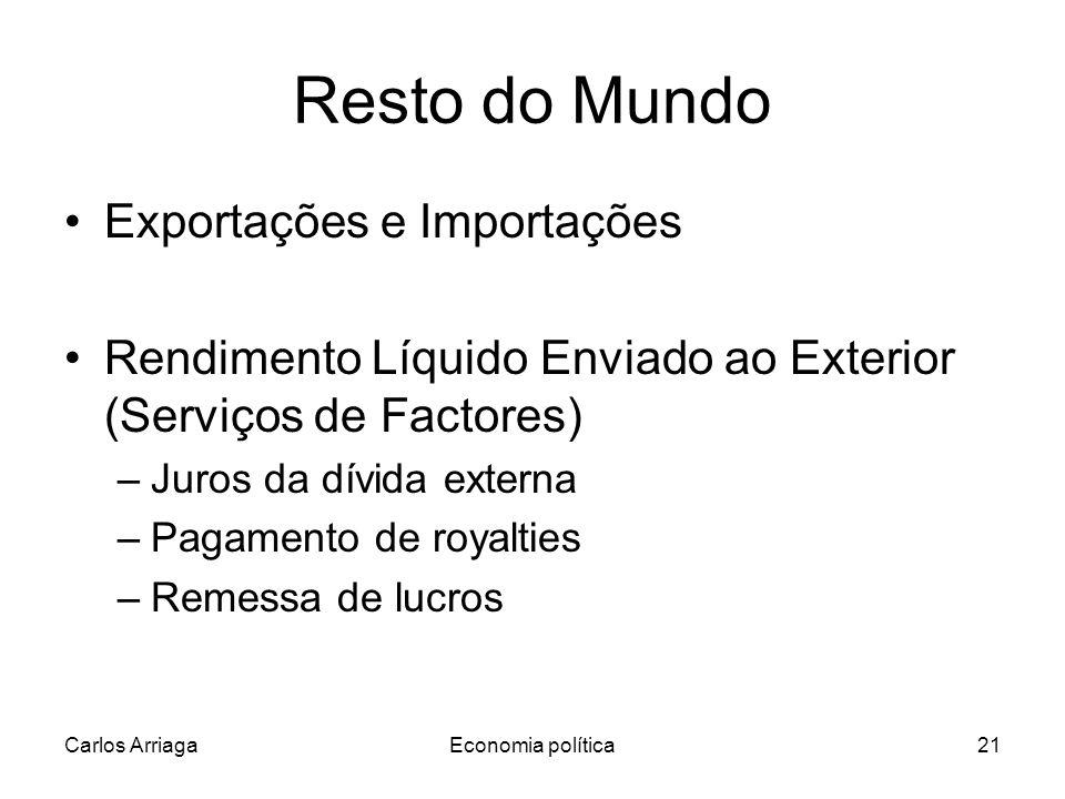 Carlos ArriagaEconomia política21 Resto do Mundo Exportações e Importações Rendimento Líquido Enviado ao Exterior (Serviços de Factores) –Juros da dívida externa –Pagamento de royalties –Remessa de lucros