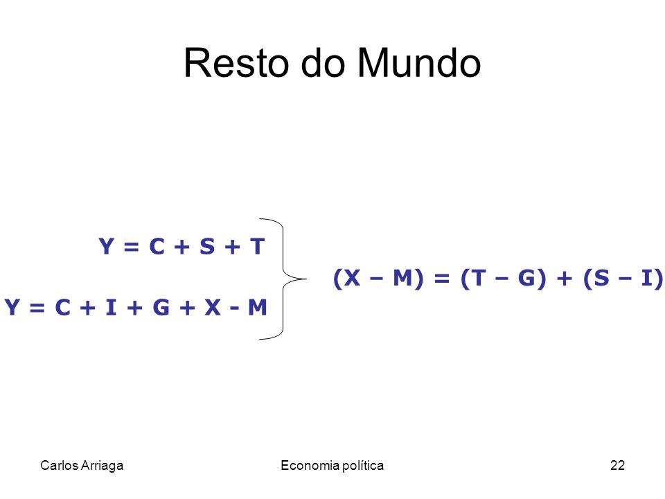 Carlos ArriagaEconomia política22 Resto do Mundo Y = C + S + T Y = C + I + G + X - M (X – M) = (T – G) + (S – I)