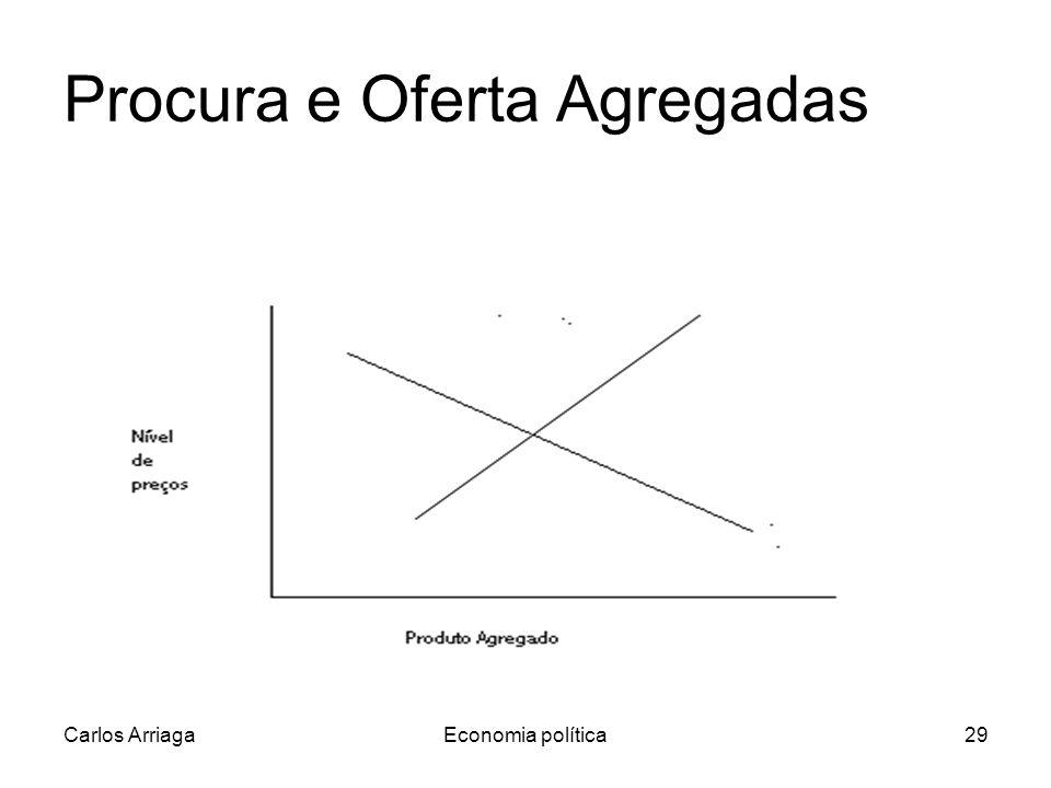 Carlos ArriagaEconomia política29 Procura e Oferta Agregadas
