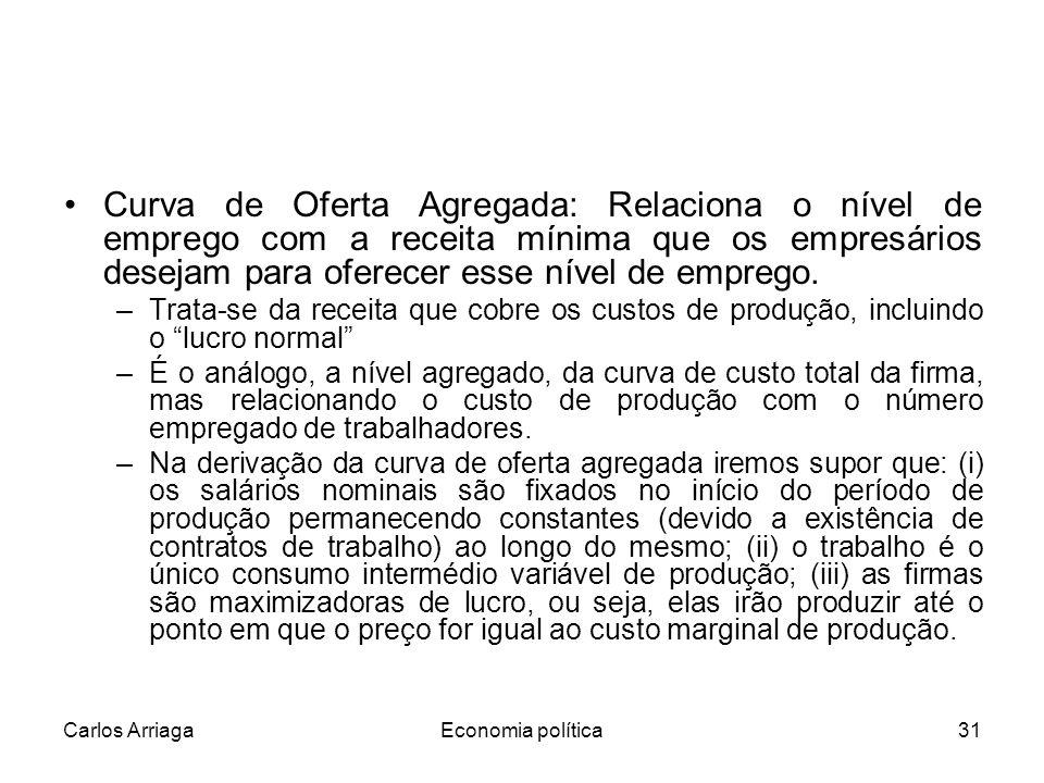 Carlos ArriagaEconomia política31 Curva de Oferta Agregada: Relaciona o nível de emprego com a receita mínima que os empresários desejam para oferecer