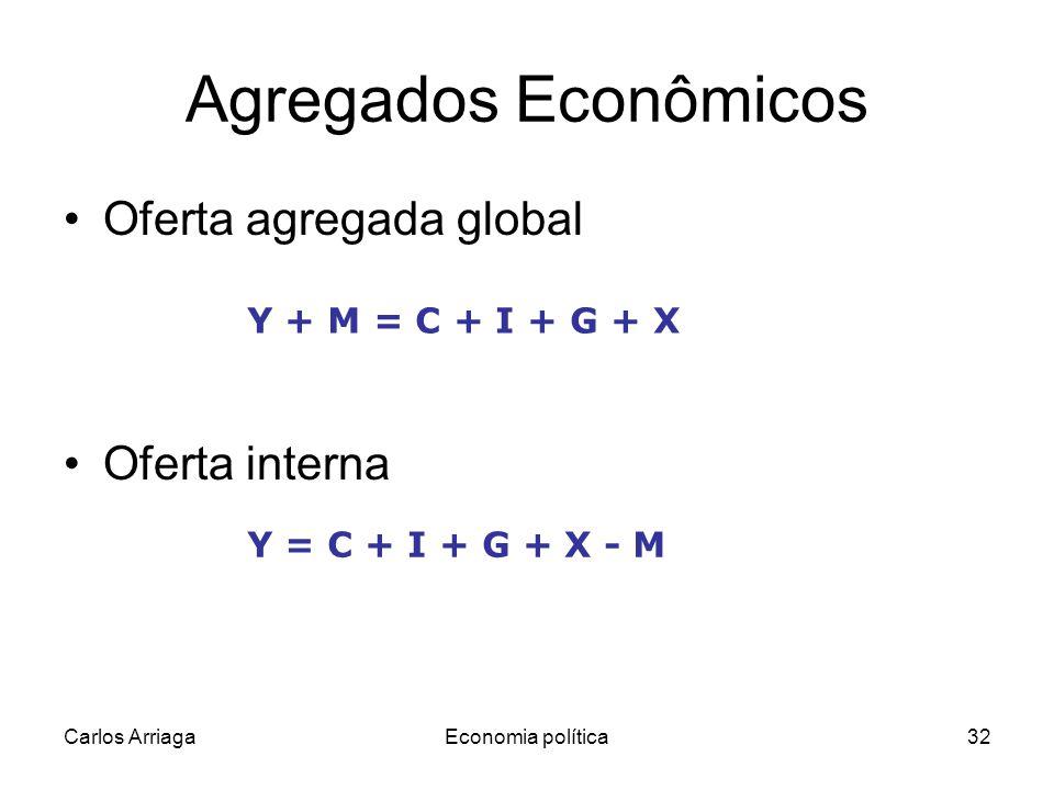 Carlos ArriagaEconomia política32 Agregados Econômicos Oferta agregada global Oferta interna Y + M = C + I + G + X Y = C + I + G + X - M