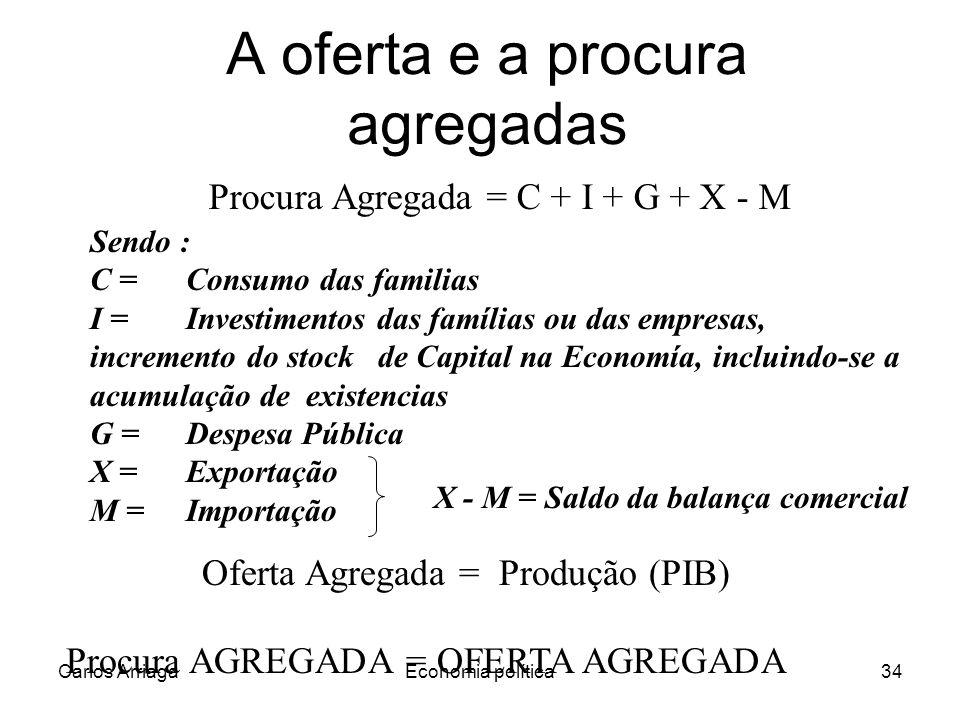 Carlos ArriagaEconomia política34 A oferta e a procura agregadas Procura Agregada = C + I + G + X - M Oferta Agregada = Produção (PIB) Sendo : C = Con