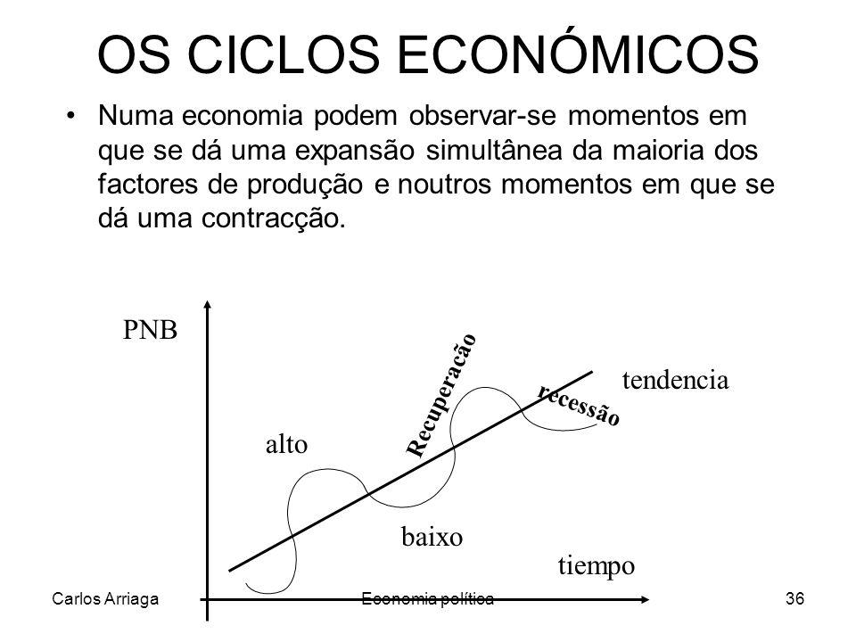 Carlos ArriagaEconomia política36 OS CICLOS ECONÓMICOS Numa economia podem observar-se momentos em que se dá uma expansão simultânea da maioria dos fa