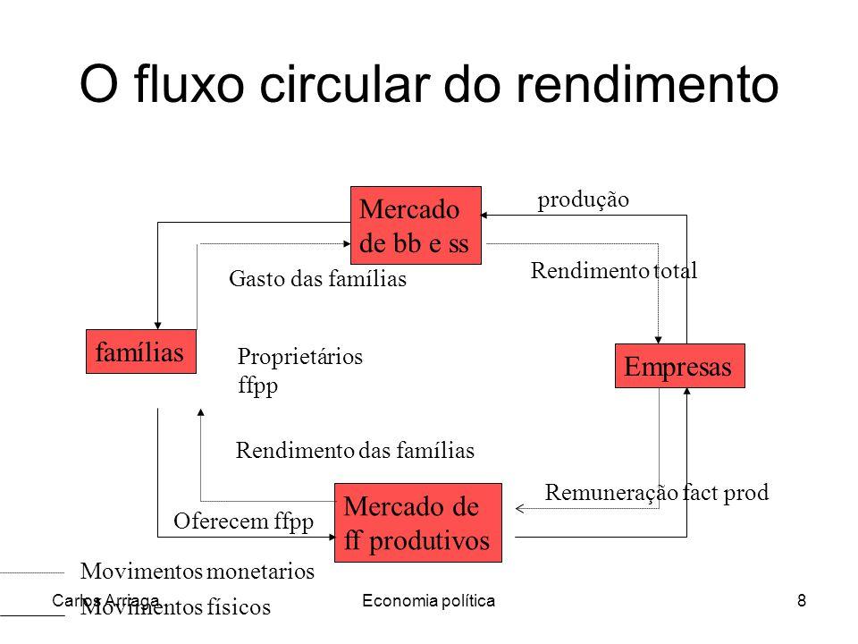 Carlos ArriagaEconomia política8 O fluxo circular do rendimento Mercado de bb e ss famílias Empresas Mercado de ff produtivos produção Movimentos físi
