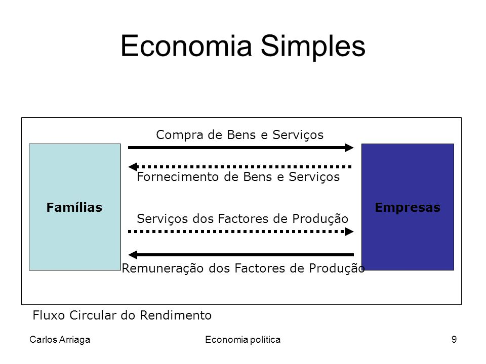 Carlos ArriagaEconomia política9 Fornecimento de Bens e Serviços Economia Simples FamíliasEmpresas Compra de Bens e Serviços Serviços dos Factores de Produção Remuneração dos Factores de Produção Fluxo Circular do Rendimento