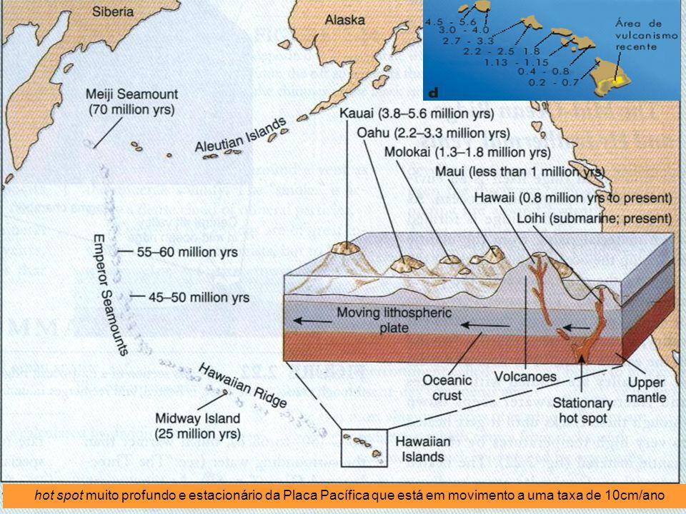 Hot spots Pontos quentes Pontos quentes no manto (plumas do manto) Estacionários. formam cordilheiras submarinas por actividade vulcânica. usados para