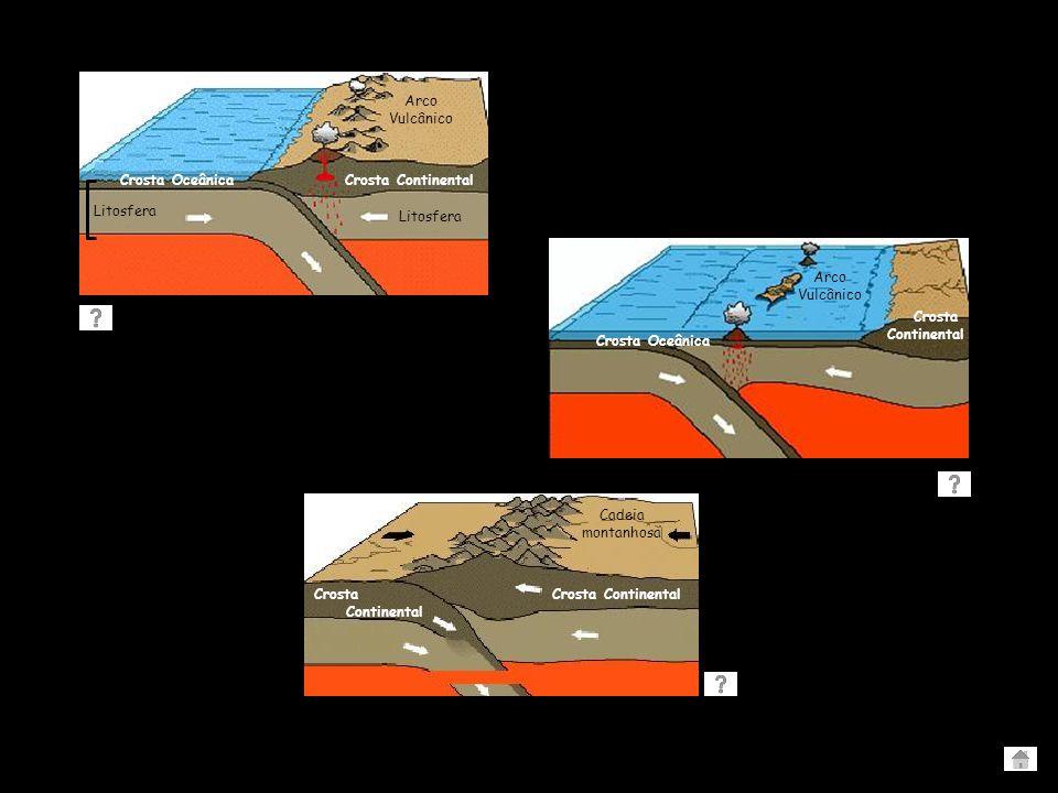 TIPOS DE LIMITE DE PLACAS - Convergente - Divergente - Transformante ou Destrutivo ou Construtivo ou Conservativo Outras situações… Outras situações…