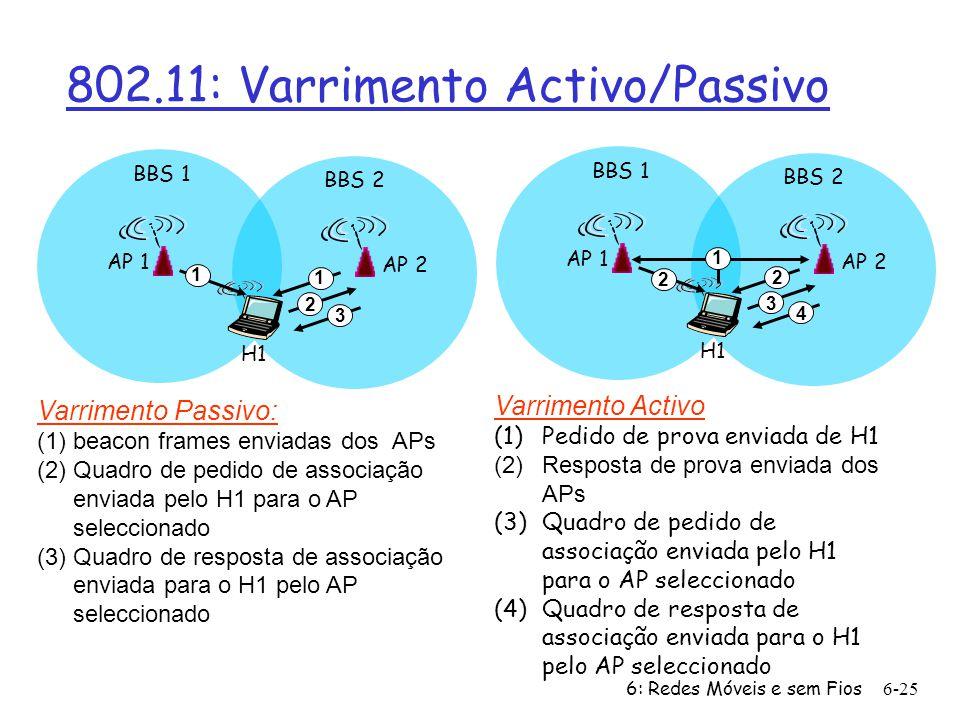 6: Redes Móveis e sem Fios6-25 802.11: Varrimento Activo/Passivo AP 2 AP 1 H1 BBS 2 BBS 1 1 2 2 3 4 Varrimento Activo (1)Pedido de prova enviada de H1