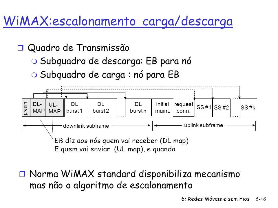 6: Redes Móveis e sem Fios6-46 WiMAX:escalonamento carga/descarga r Quadro de Transmissão m Subquadro de descarga: EB para nó m Subquadro de carga : n