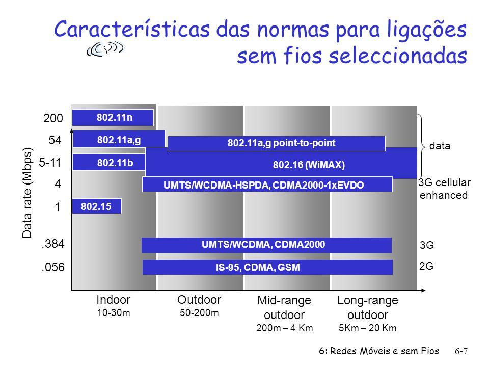 6: Redes Móveis e sem Fios6-7 Características das normas para ligações sem fios seleccionadas Indoor 10-30m Outdoor 50-200m Mid-range outdoor 200m – 4