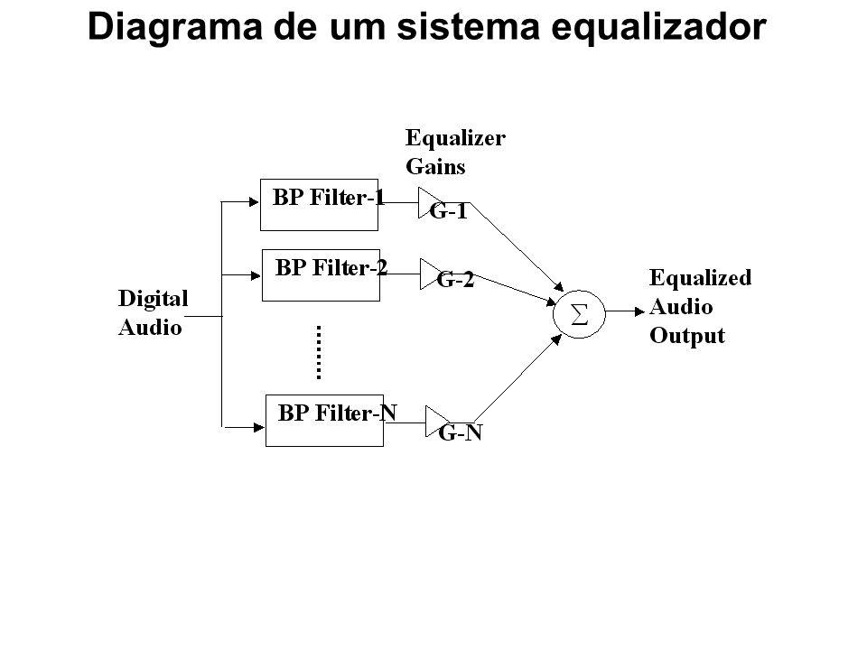 Equalizadores Gráficos Os equalizadores gráficos são mais sofisticados que os de controlo de tom O sinal de entrada é passado tipicamente através de u