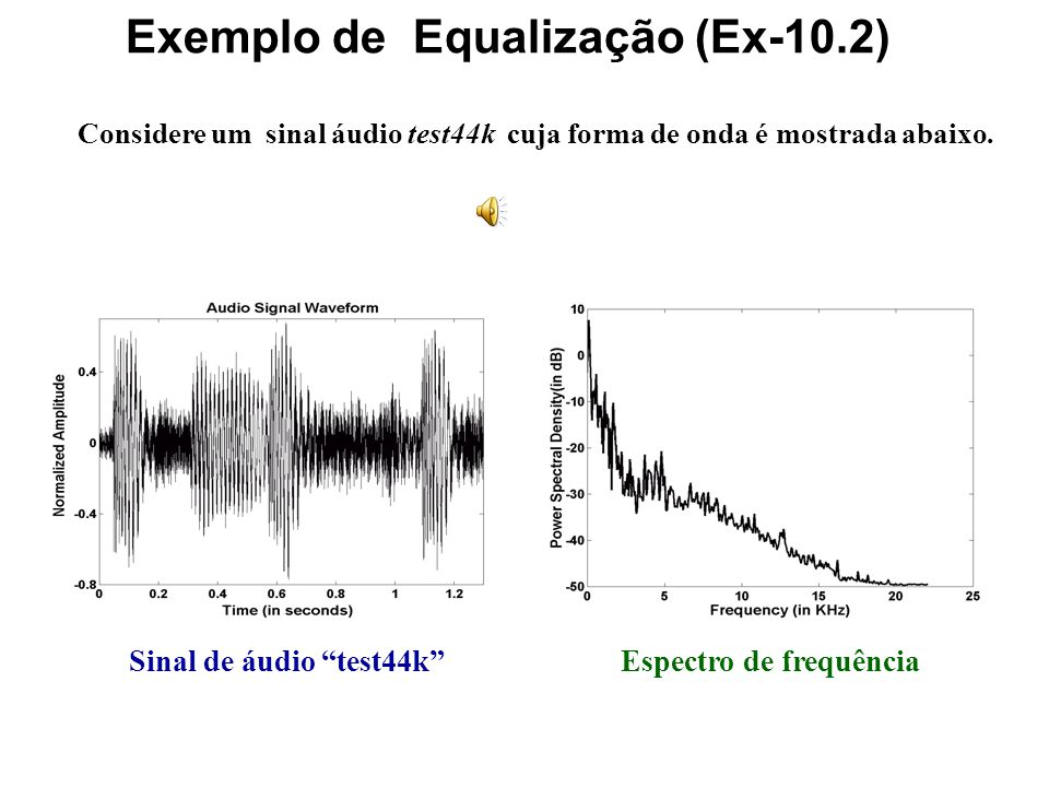 Diagrama de um sistema equalizador