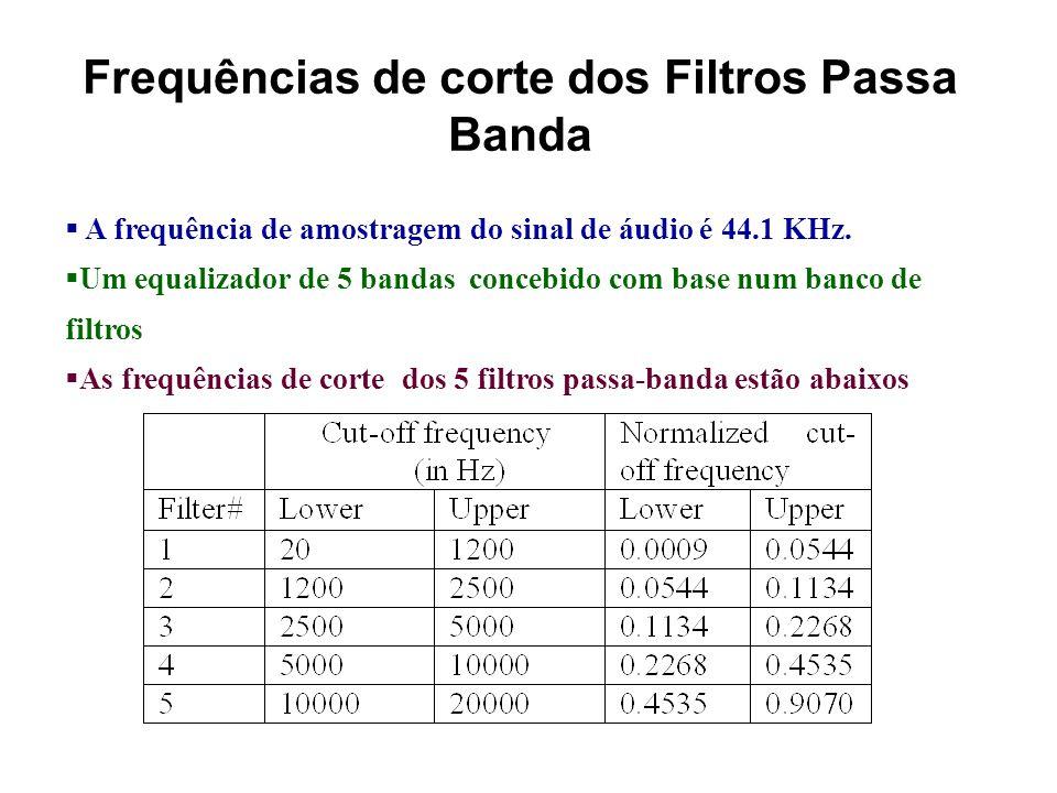 Exemplo de Equalização (Ex-10.2) Considere um sinal áudio test44k cuja forma de onda é mostrada abaixo. Sinal de áudio test44kEspectro de frequência