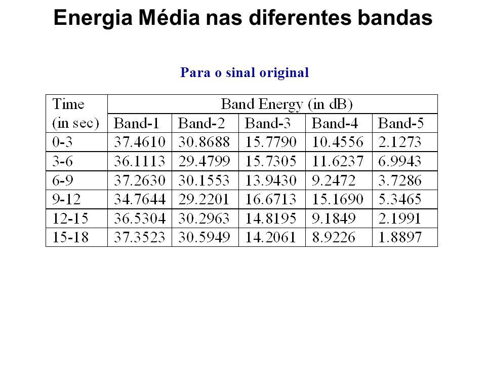 Ganho de resposta dos Filtros Passa Banda bpf(3,:) = fir1(32, [0.1134 0.2268]); Os filtros passa-banda podem ser facilmente concebidos com comandos Ma