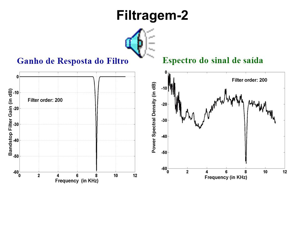 Filtragem do sinal de áudio Ganho de Resposta do Filtro Espectro do sinal filtrado