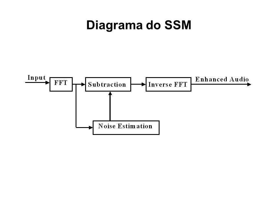 Estimação do Sinal Se o espectro de ruído (tanto amplitude como fase) é conhecido com precisão, então o sinal livre de ruído pode ser obtido simplesme