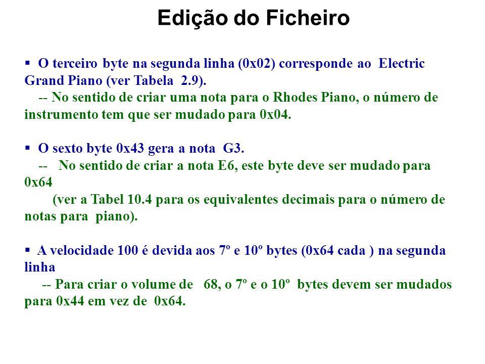 Exemplo de ediçao de MIDI (# 10.5) Foi criado no exemplo 2.2 um pequeno ficheiro MIDI 4D 54 68 64 00 00 00 06 00 01 00 01 00 78 4D 54 72 6B 00 00 00 1