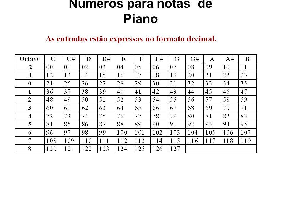 Edição do Ficheiro O terceiro byte na segunda linha (0x02) corresponde ao Electric Grand Piano (ver Tabela 2.9). -- No sentido de criar uma nota para