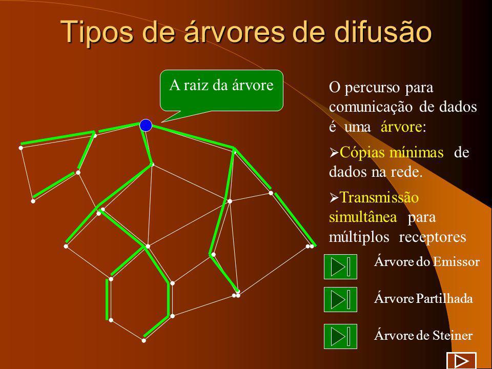 Tipos de árvores de difusão Os algoritmos de encaminhamento constroem diferentes tipos de árvores de difusão: Árvore centradas no emissor Árvores part