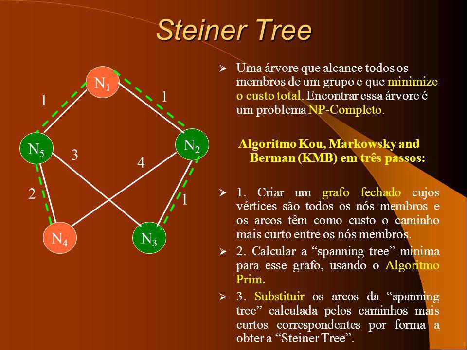Tipos de árvores de difusão O percurso para comunicação de dados é uma árvore: Cópias mínimas de dados na rede. Transmissão simultânea para múltiplos