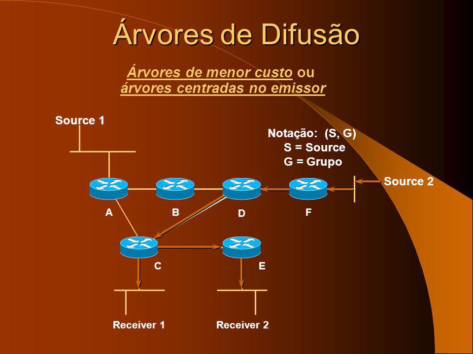 Receiver 1 B E A D F Source 1 Notação: (S, G) S = Source G = Group C Receiver 2 Source 2 Árvores de Difusão Árvores de menor custo ou árvores centrada