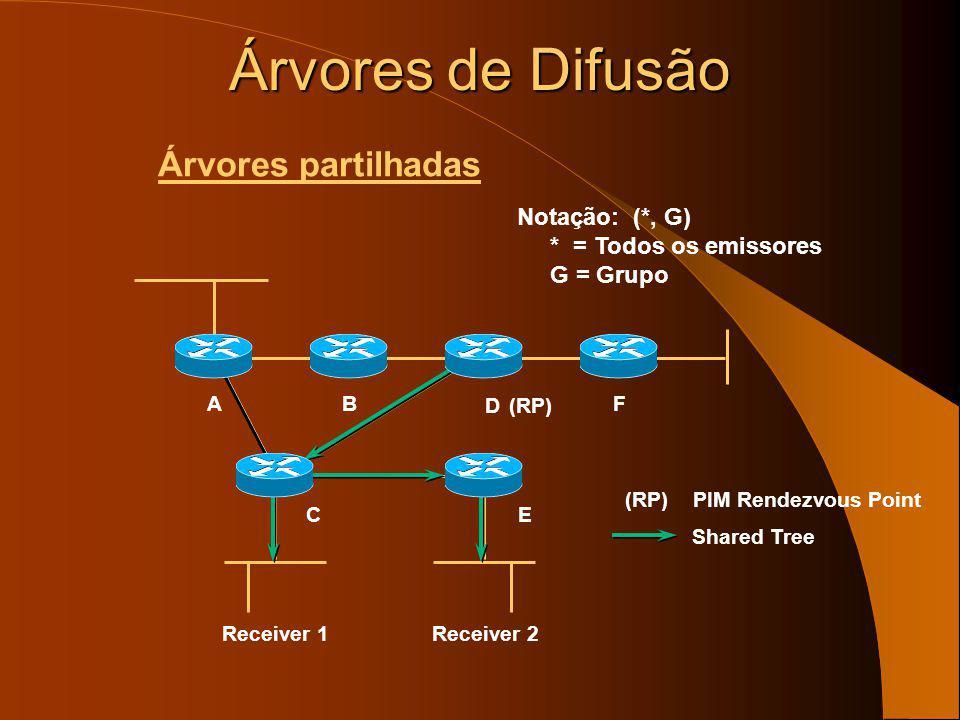 Receiver 1 B E A D F Source 1 Notação: (S, G) S = Source G = Grupo C Receiver 2 Source 2 Árvores de Difusão Árvores de menor custo ou árvores centrada