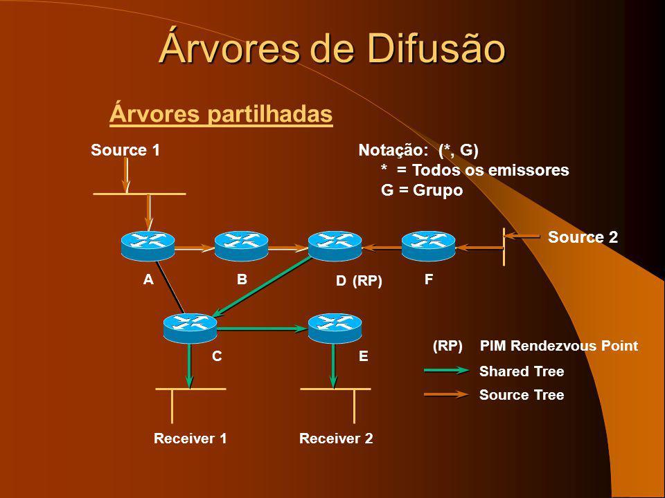 Árvores de Difusão Árvores partilhadas Receiver 1 B E A D F Notação: (*, G) * = Todos os emissores G = Grupo C Receiver 2 (RP) PIM Rendezvous Point Sh