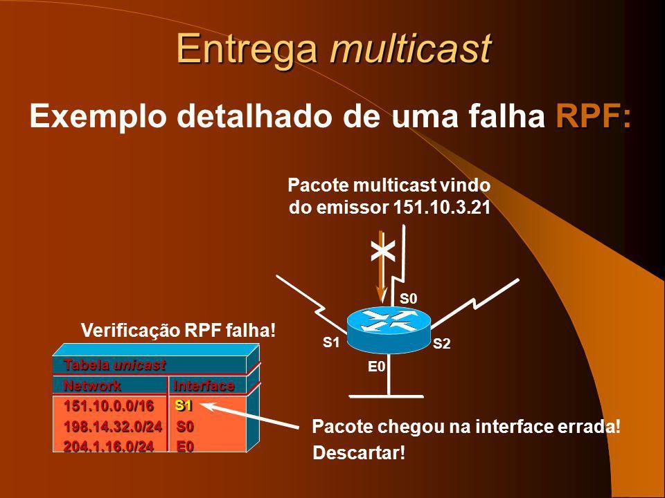 Entrega multicast Source 151.10.3.21 Verificação RPF: Exemplo da Verificação RPF: Pacotes Mcast Verificação RPF falha. Pacote chegou na interface erra