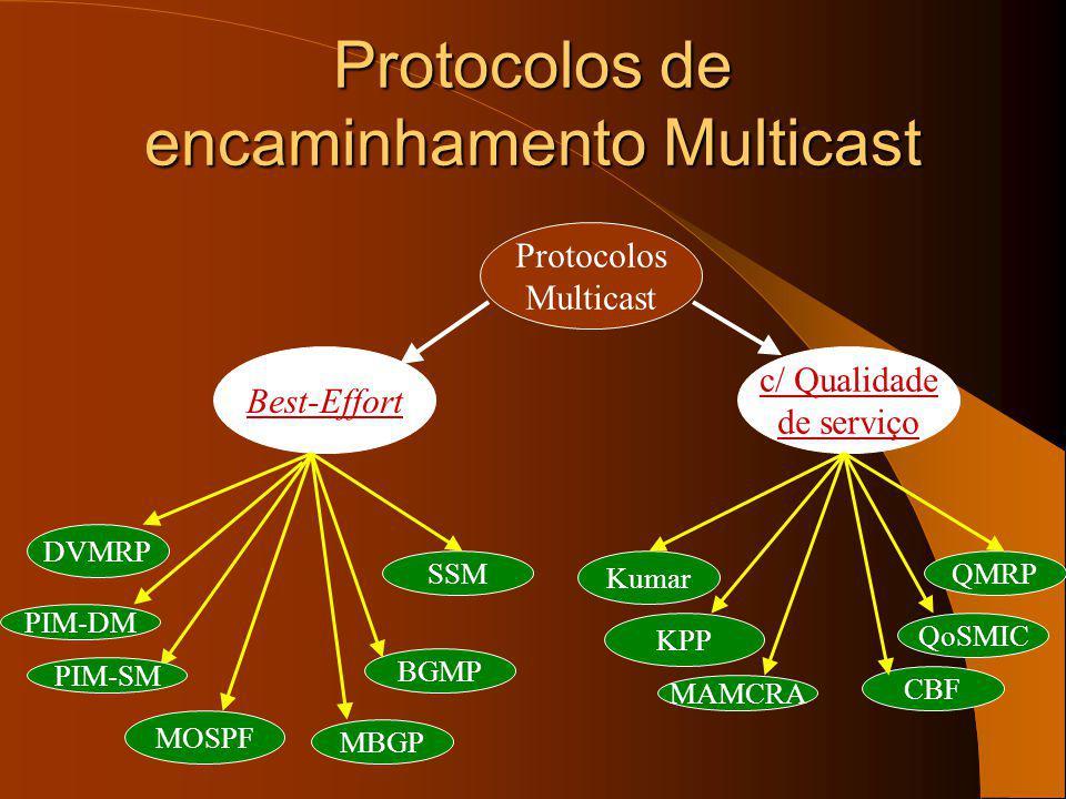 Encaminhamento multicast O encaminhamento multicast é diferente do encaminhamento unicast.