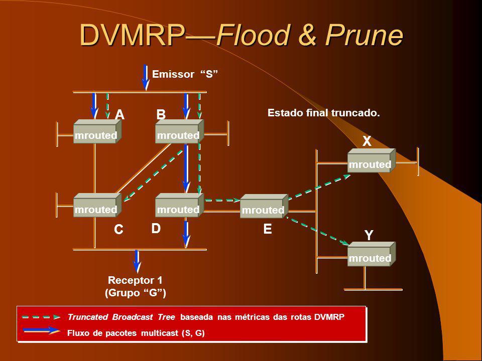 DVMRPFlood & Prune Agora o router E também é um nó folhae envia mensagem (S, G) PrunePrune Emissor S Receptor 1 (Grupo G) E X Y AB C D mrouted O route