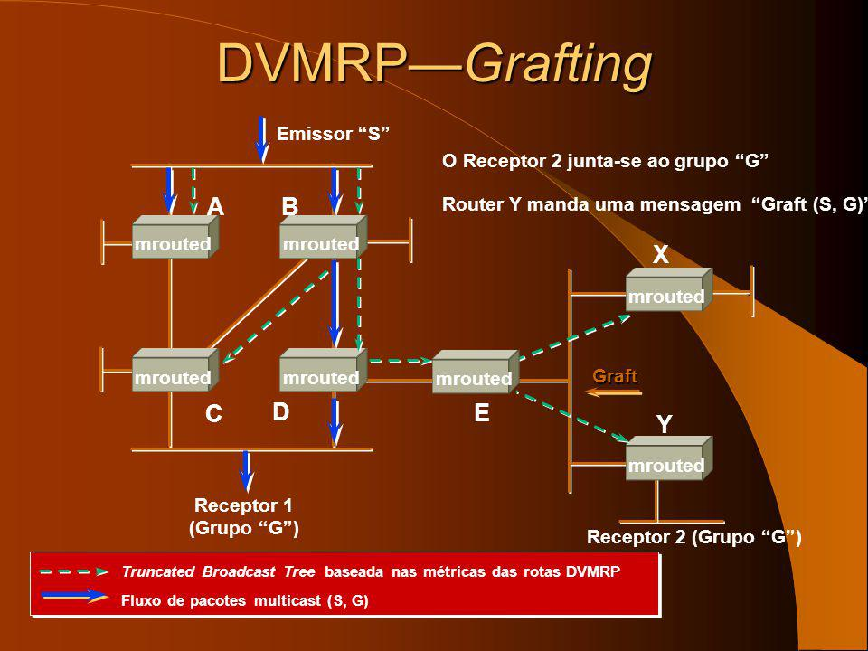 DVMRPFlood & Prune Estado final truncado. Emissor S Receptor 1 (Grupo G) E X Y AB C D mrouted Truncated Broadcast Tree baseada nas métricas das rotas