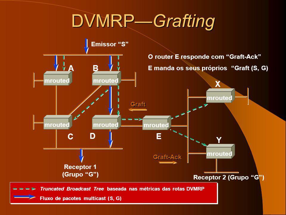 O Receptor 2 junta-se ao grupo G Receptor 2 (Grupo G) Router Y manda uma mensagem Graft (S, G)Graft DVMRPGrafting Emissor S Receptor 1 (Grupo G) E X Y