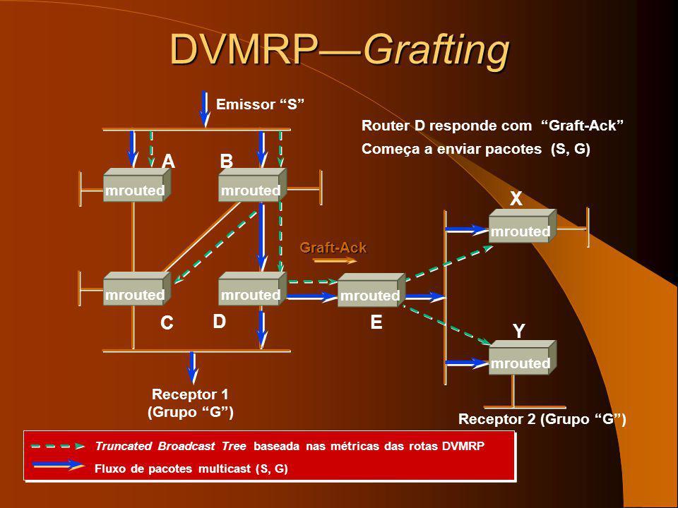 DVMRPGrafting O router E responde com Graft-AckGraft-Ack E manda os seus próprios Graft (S, G)Graft Emissor S Receptor 1 (Grupo G) E X Y AB C D mroute