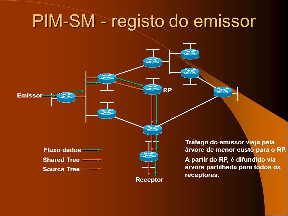PIM-SM – registo do emissor Receptor RP Emissor Shared Tree Source Tree RP envia um Register-Stop de volta ao router que é primeiro salto para o emiss