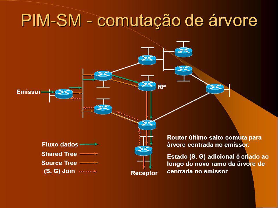 PIM-SM - registo do emissor Receptor RP Emissor Shared Tree Source Tree Fluxo dados Tráfego do emissor viaja pela árvore de menor custo para o RP. A p