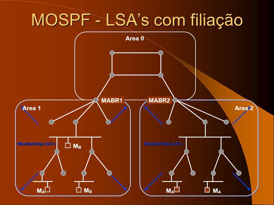 MOSPF (RFC 1584) Trata-se de uma extensão ao protocolo unicast OSPF – OSPF: routers fazem anúncios periódicos do estados dos seus links (LSA – Link St