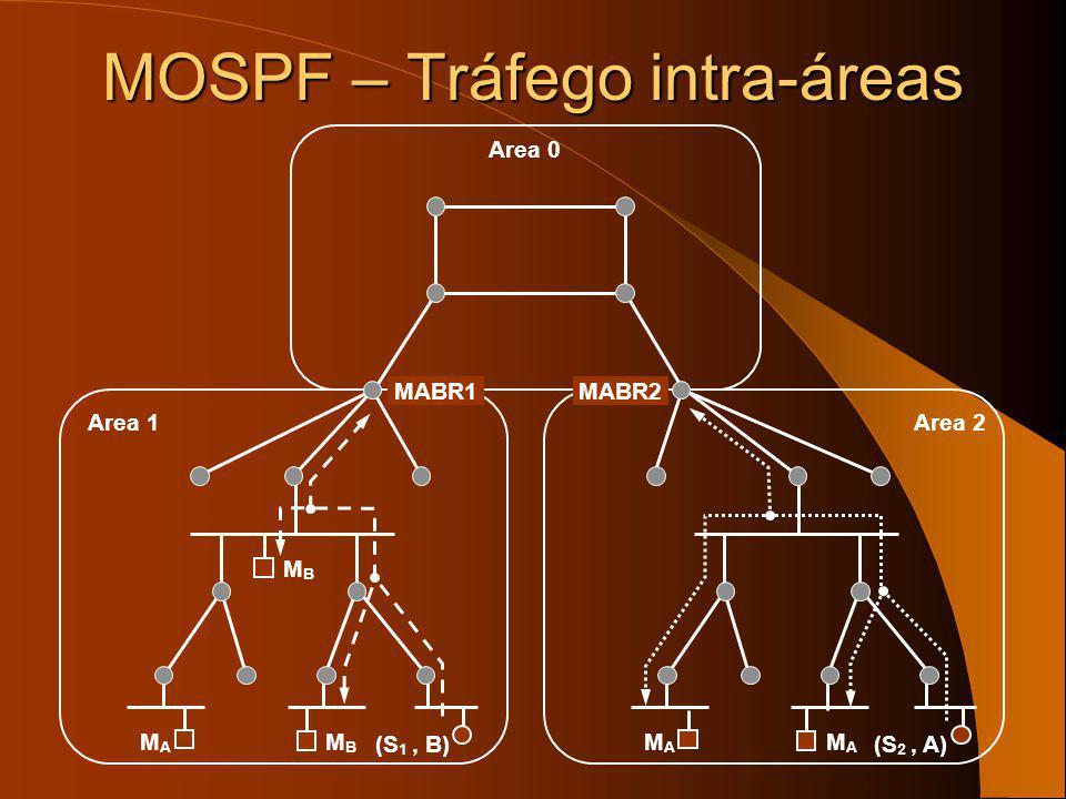 MOSPF – Tráfego intra-áreas Area 1Area 2 MABR1 MAMA MAMA Area 0 MBMB MBMB MAMA MABR2 Wildcard Receiver Flag (*, *) Wildcard Receiver Flag (*, *) (S 1,