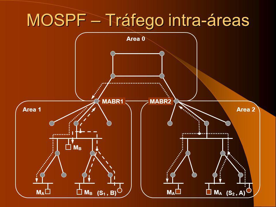 Membership LSAs (S 1, B)(S 2, A) (G A, G B )(G A ) Area 1Area 2 MABR1MABR2 Area 0 MOSPF – Tráfego intra-áreas MAMA MAMA MAMA MBMB MBMB Summarized Memb