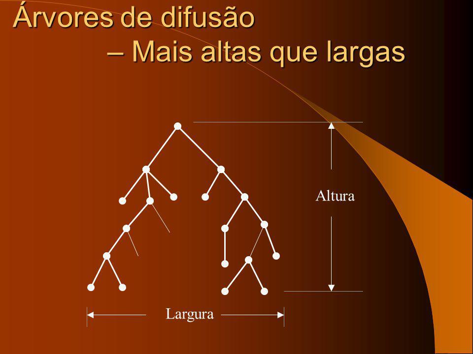 Propriedades das árvores Todas as árvores de difusão têm características semelhantes em termos de parâmetros chave como a profundidae, frequencia do n