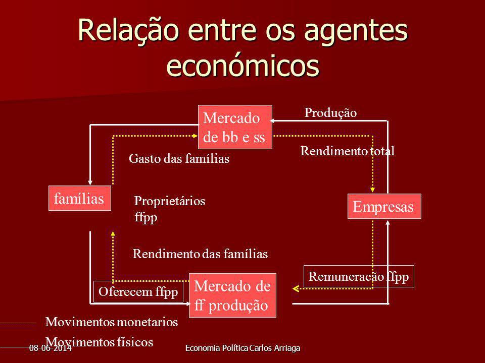 08-06-2014Economia Política Carlos Arriaga Relação entre os agentes económicos Mercado de bb e ss famílias Empresas Mercado de ff produção Produção Mo