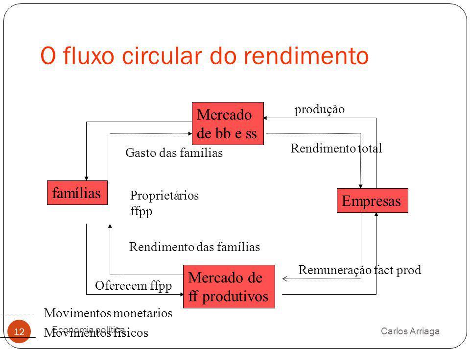 O fluxo circular do rendimento Carlos Arriaga Economia política 12 Mercado de bb e ss famílias Empresas Mercado de ff produtivos produção Movimentos f