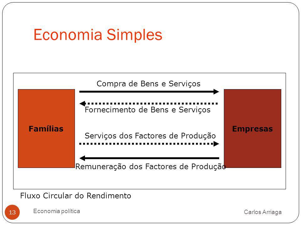 Economia Simples Carlos Arriaga Economia política 13 Fornecimento de Bens e Serviços FamíliasEmpresas Compra de Bens e Serviços Serviços dos Factores