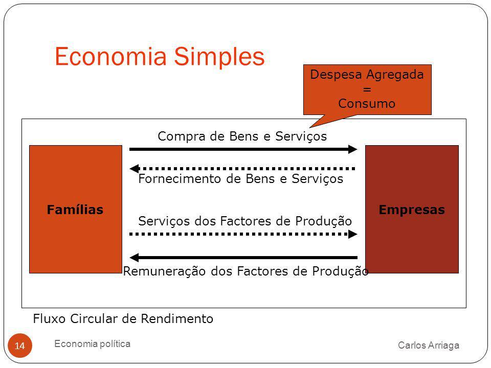 Economia Simples Carlos Arriaga Economia política 14 Fornecimento de Bens e Serviços FamíliasEmpresas Compra de Bens e Serviços Serviços dos Factores