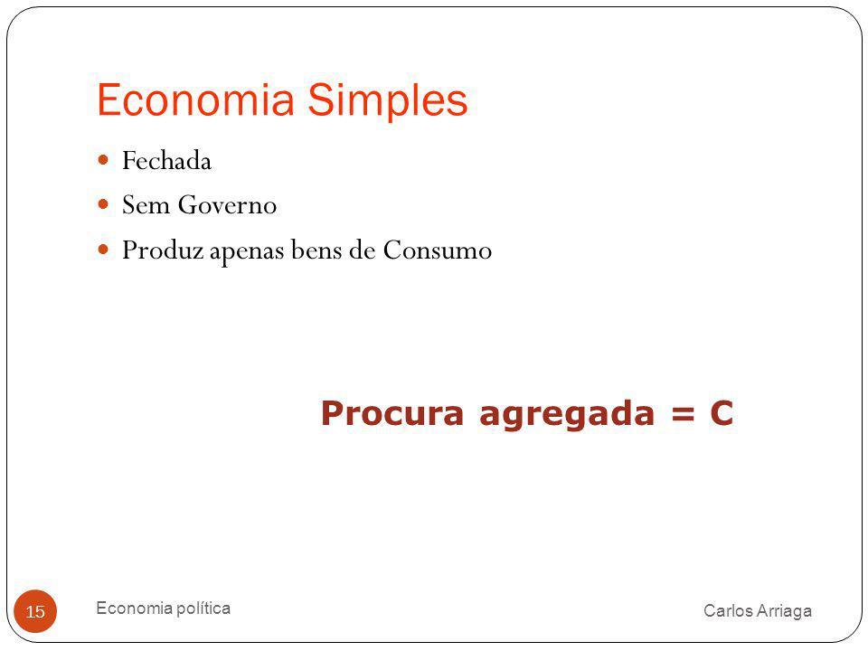Economia Simples Carlos Arriaga Economia política 15 Fechada Sem Governo Produz apenas bens de Consumo Procura agregada = C