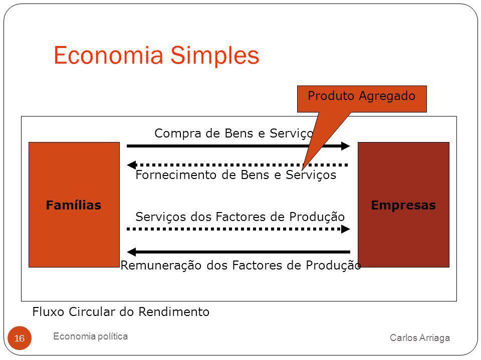 Economia Simples Carlos Arriaga Economia política 16 Fornecimento de Bens e Serviços FamíliasEmpresas Compra de Bens e Serviços Serviços dos Factores