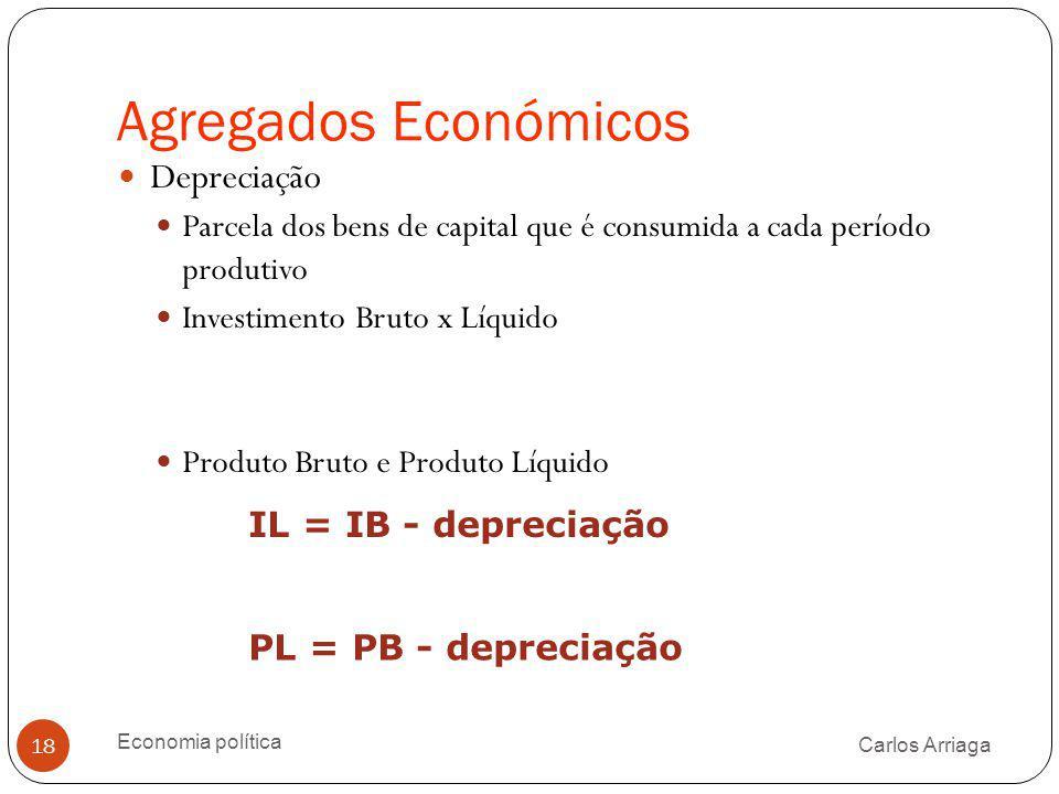 Agregados Económicos Carlos Arriaga Economia política 18 Depreciação Parcela dos bens de capital que é consumida a cada período produtivo Investimento