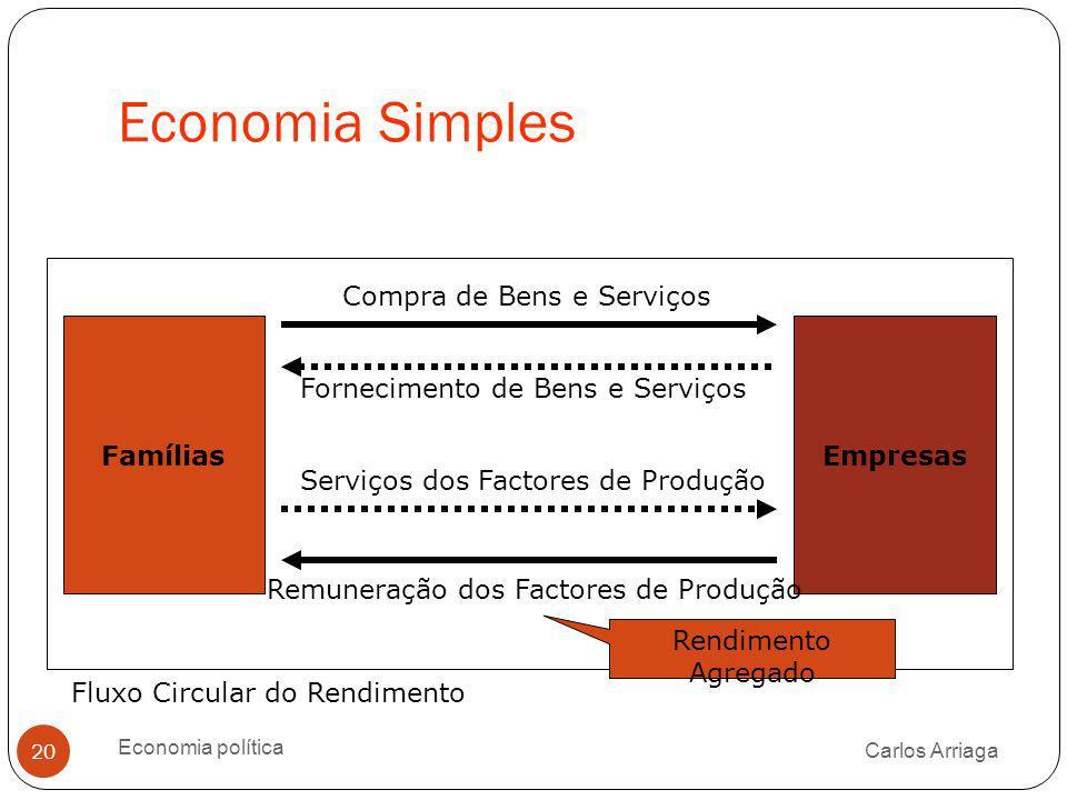Economia Simples Carlos Arriaga Economia política 20 Fornecimento de Bens e Serviços FamíliasEmpresas Compra de Bens e Serviços Serviços dos Factores
