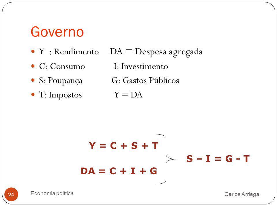 Governo Carlos Arriaga Economia política 24 Y : Rendimento DA = Despesa agregada C: Consumo I: Investimento S: Poupança G: Gastos Públicos T: Impostos